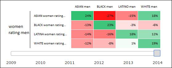 Online dating racial preference