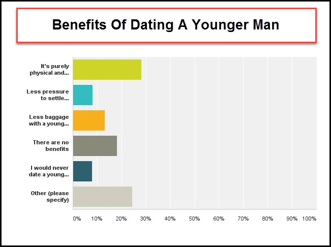 Advantages and disadvantages of dating a younger woman