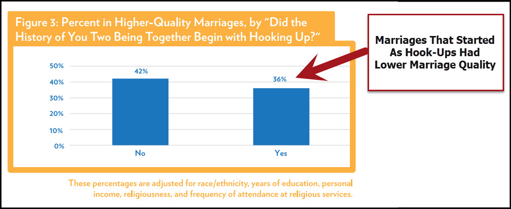 Hook Up To Marriages Success Rate
