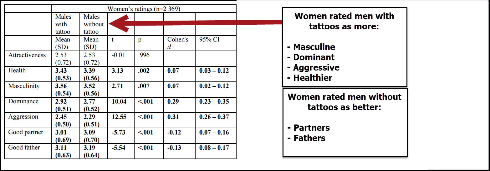 Do Women Find Men With Tattoos Attractive?
