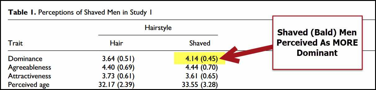 Women find men without hair are more dominant