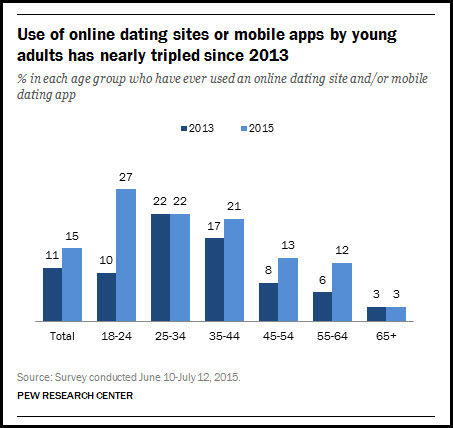 Older adults are using online dating.